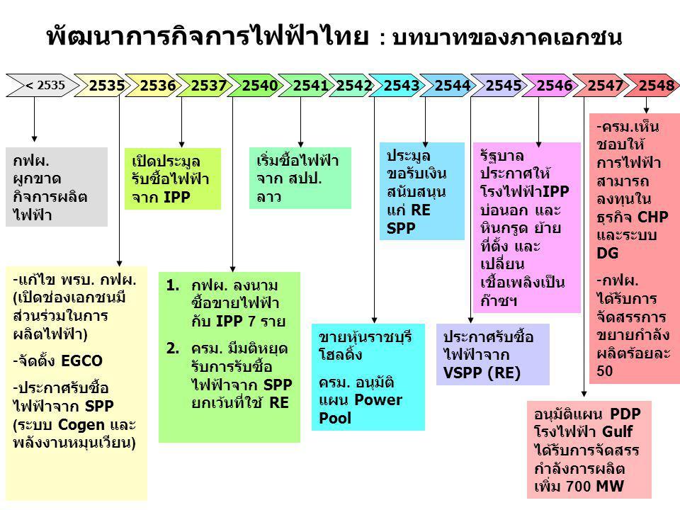 พัฒนาการกิจการไฟฟ้าไทย : บทบาทของภาคเอกชน