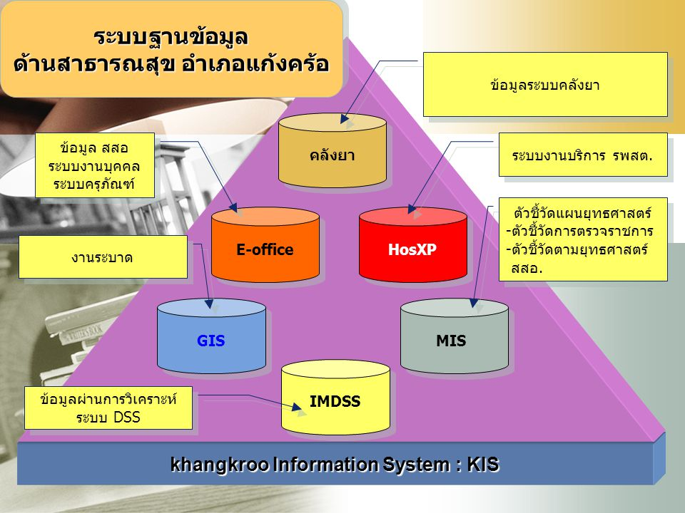 ด้านสาธารณสุข อำเภอแก้งคร้อ khangkroo Information System : KIS