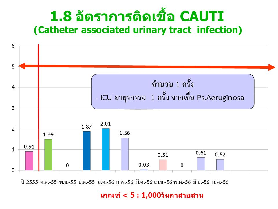 1.8 อัตราการติดเชื้อ CAUTI (Catheter associated urinary tract infection)