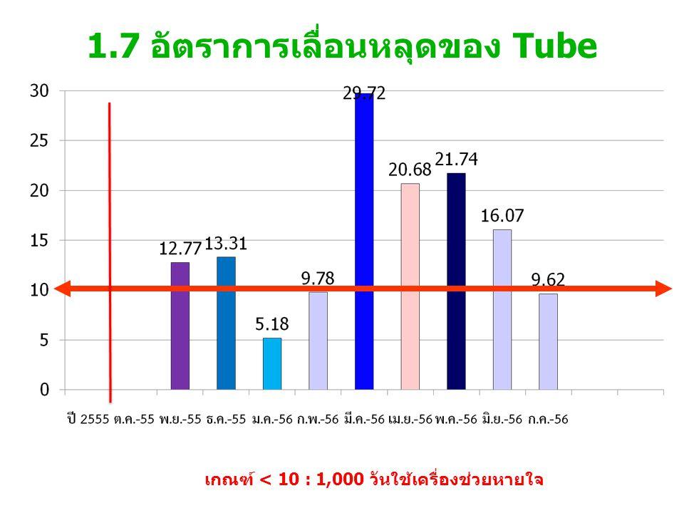 1.7 อัตราการเลื่อนหลุดของ Tube