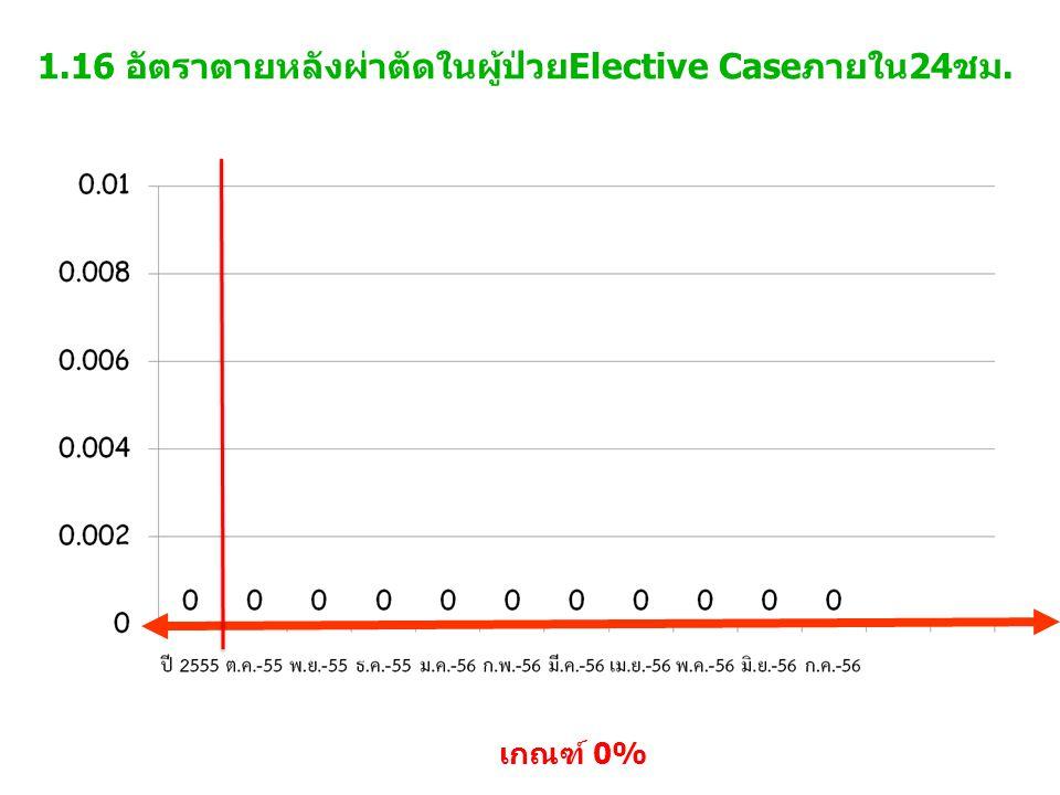 1.16 อัตราตายหลังผ่าตัดในผู้ป่วยElective Caseภายใน24ชม.