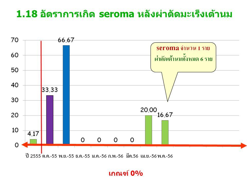 1.18 อัตราการเกิด seroma หลังผ่าตัดมะเร็งเต้านม