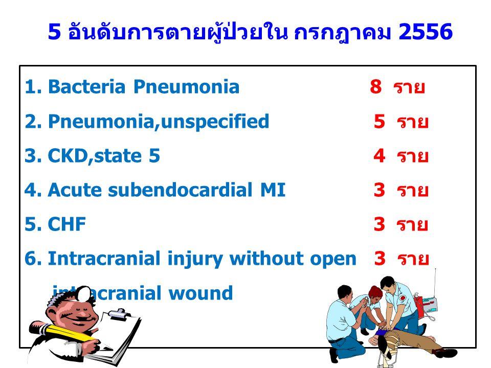 5 อันดับการตายผู้ป่วยใน กรกฎาคม 2556
