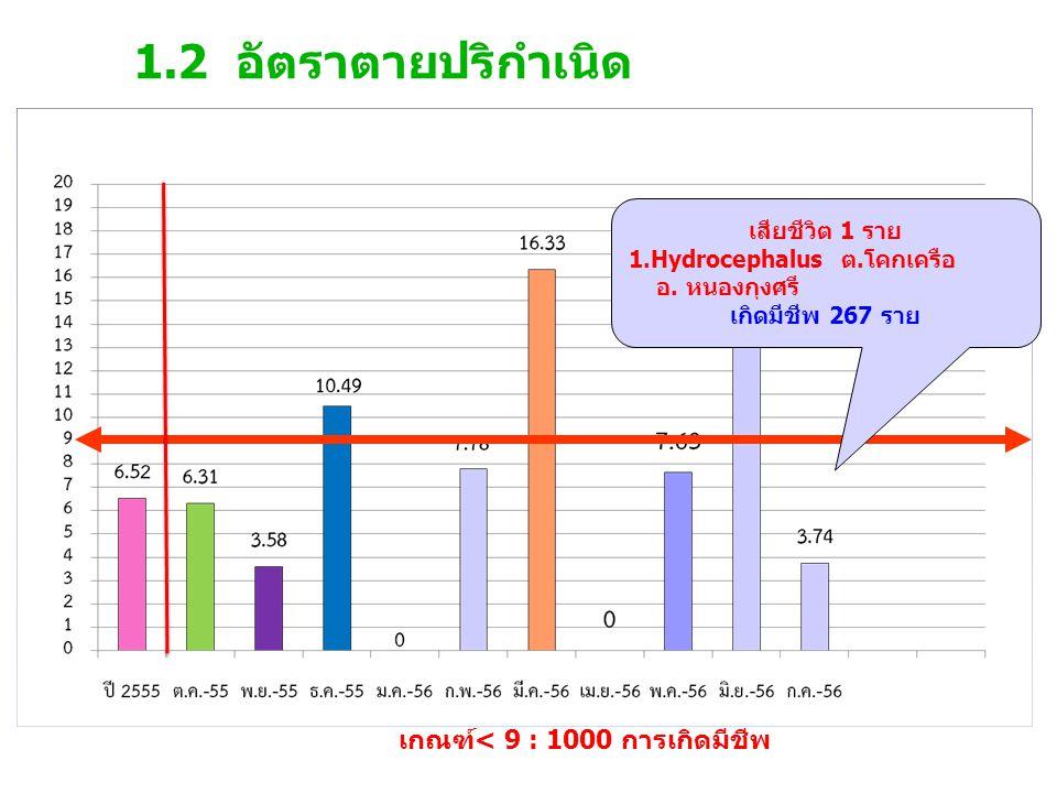 1.2 อัตราตายปริกำเนิด เกณฑ์< 9 : 1000 การเกิดมีชีพ เสียชีวิต 1 ราย