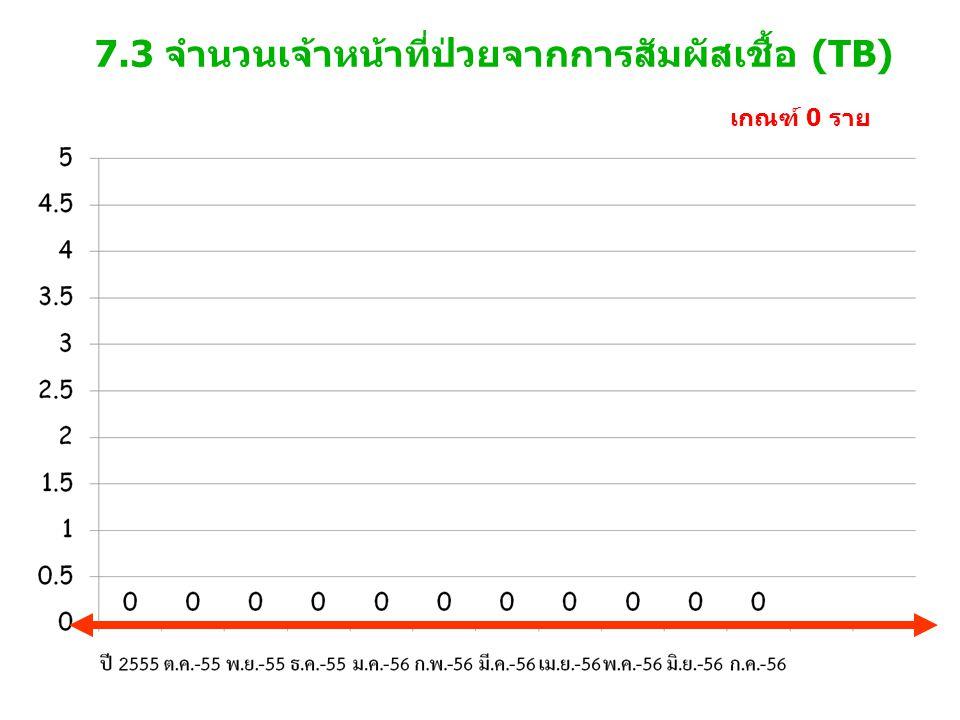 7.3 จำนวนเจ้าหน้าที่ป่วยจากการสัมผัสเชื้อ (TB)