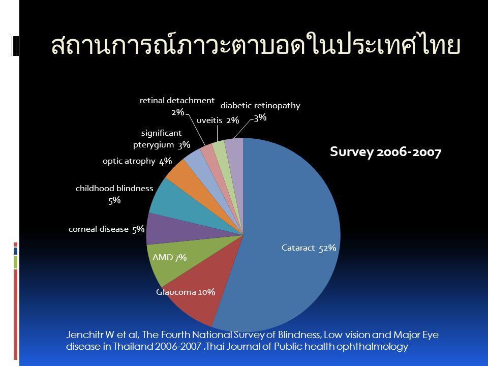 สถานการณ์ภาวะตาบอดในประเทศไทย