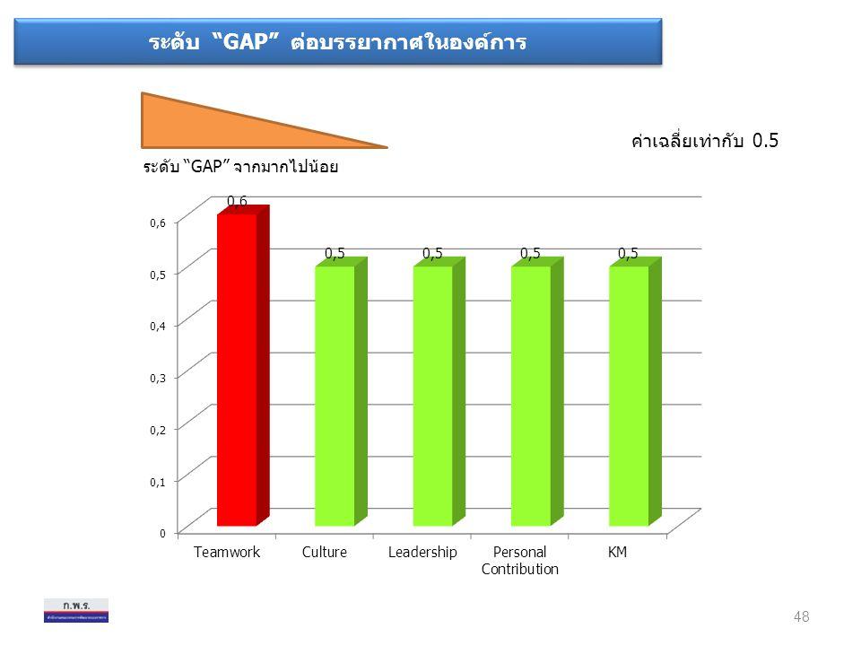 ระดับ GAP ต่อบรรยากาศในองค์การ