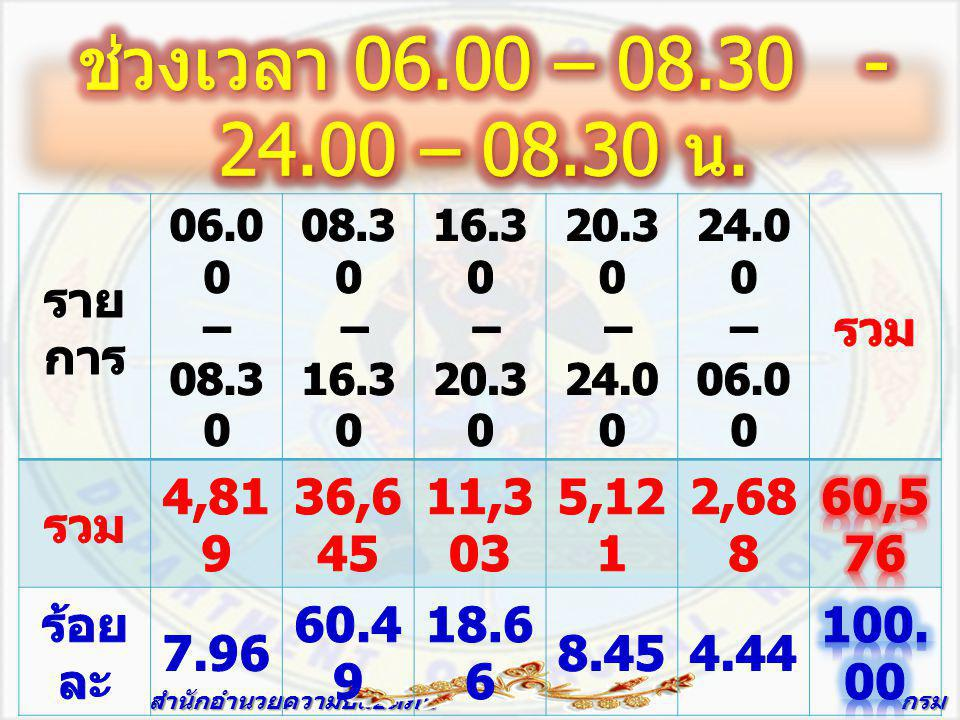 ช่วงเวลา 06.00 – 08.30 - 24.00 – 08.30 น. รายการ รวม 4,819 36,645