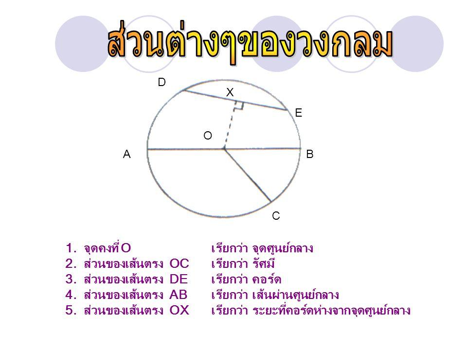 ส่วนต่างๆของวงกลม 1. จุดคงที่ O เรียกว่า จุดศูนย์กลาง