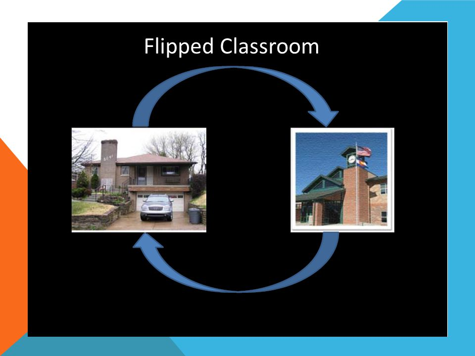 Flipped Class 101 Flipped Classroom