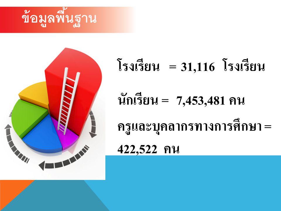 ข้อมูลพื้นฐาน โรงเรียน = 31,116 โรงเรียน. นักเรียน = 7,453,481 คน.