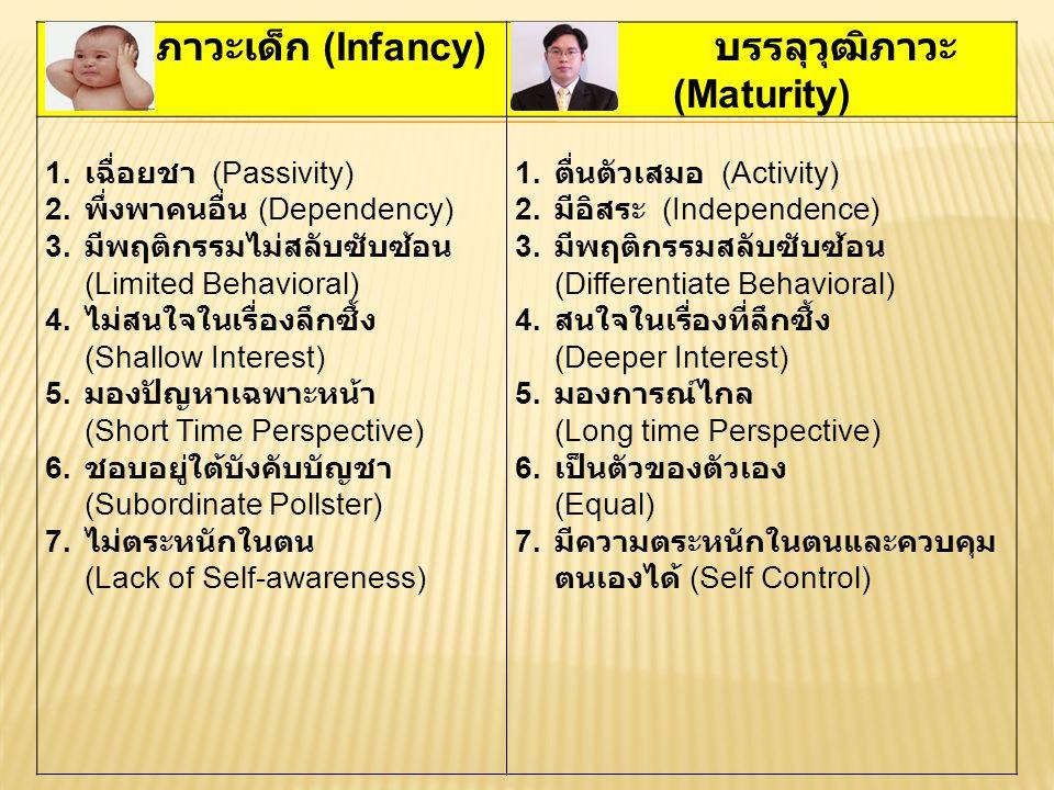 บรรลุวุฒิภาวะ (Maturity)