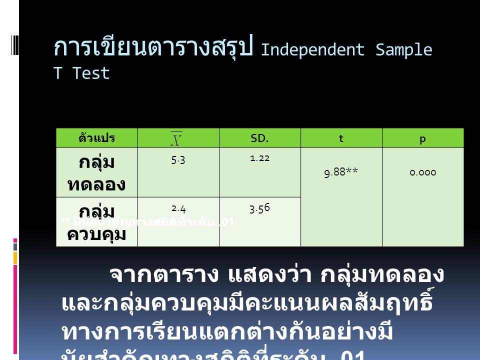การเขียนตารางสรุป Independent Sample T Test