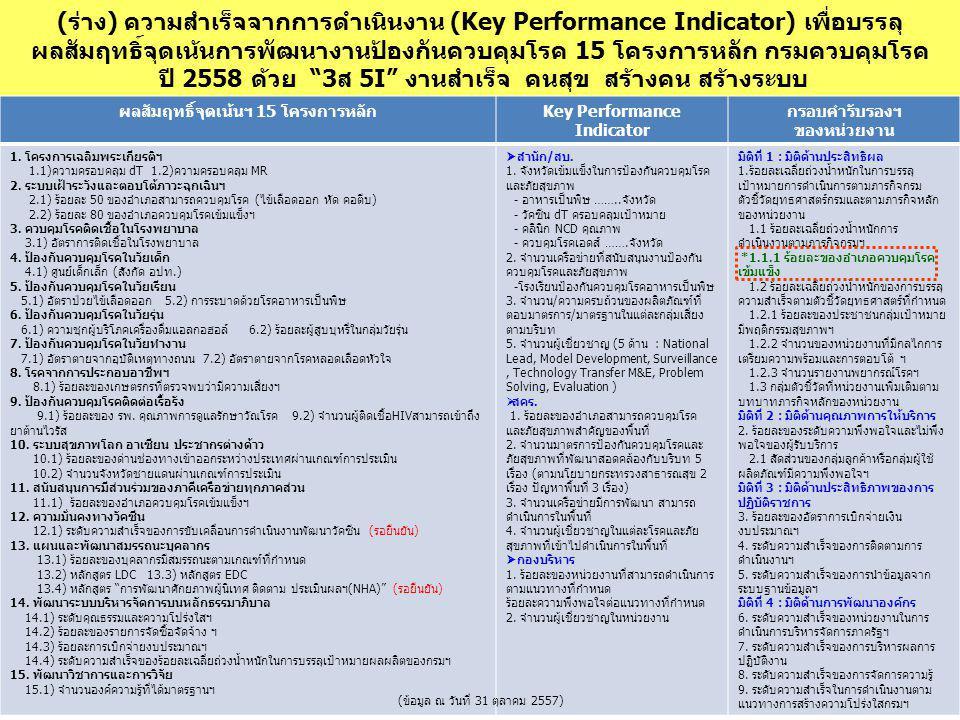 (ร่าง) ความสำเร็จจากการดำเนินงาน (Key Performance Indicator) เพื่อบรรลุ ผลสัมฤทธิ์จุดเน้นการพัฒนางานป้องกันควบคุมโรค 15 โครงการหลัก กรมควบคุมโรค ปี 2558 ด้วย 3ส 5I งานสำเร็จ คนสุข สร้างคน สร้างระบบ