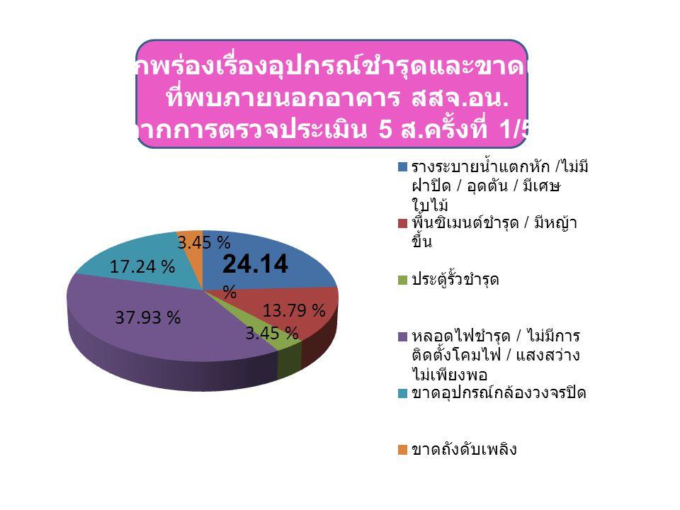 3.45 % 24.14 % 17.24 % 13.79 % 37.93 % 3.45 %