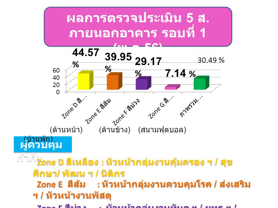 44.57 % 39.95 % 29.17 % 30.49 % 7.14 % (ด้านหน้า) (ด้านข้าง) (สนามฟุตบอล) (บ้านพัก)