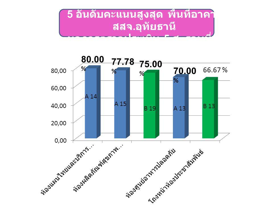 70.00 % 66.67 % A 14 B 13 B 19 A 13