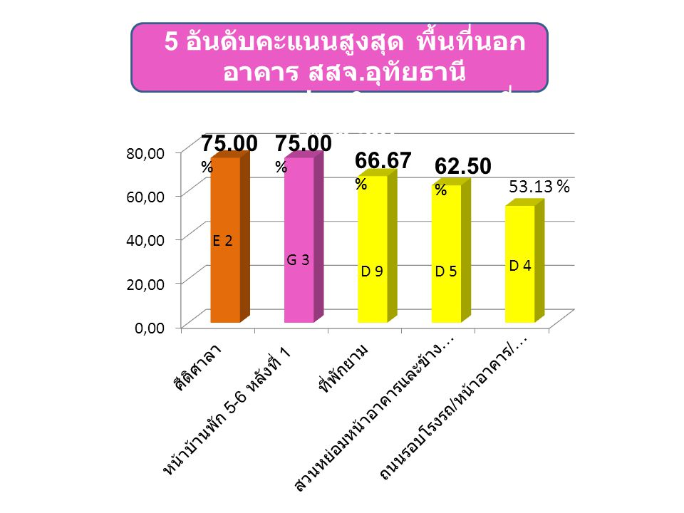 62.50 % 53.13 % E 2 D 4 D 9 D 5