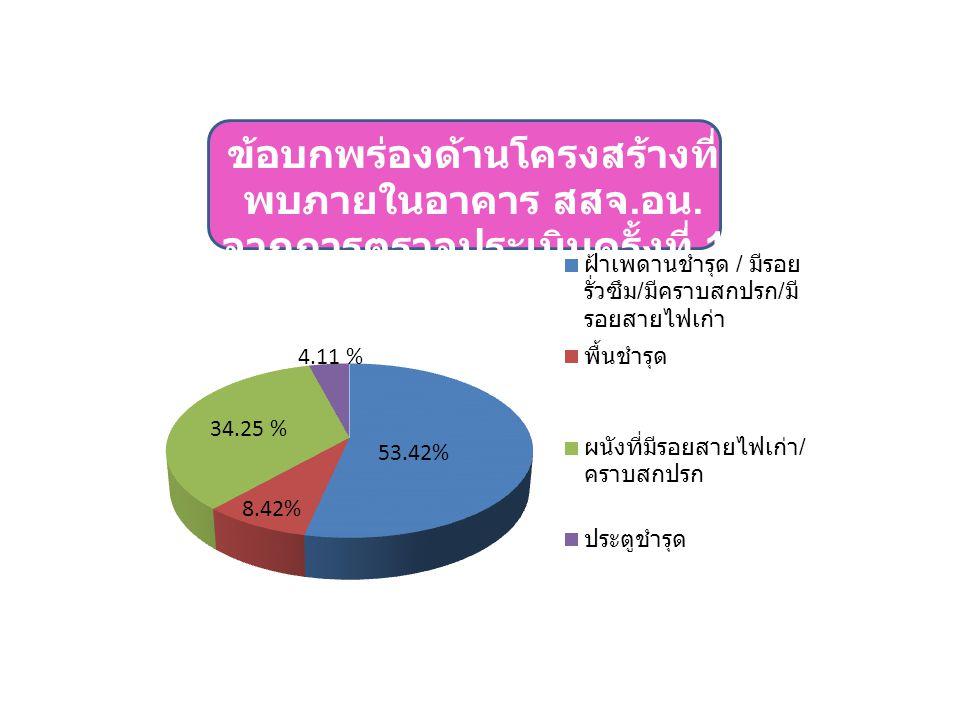 4.11 % 53.42%