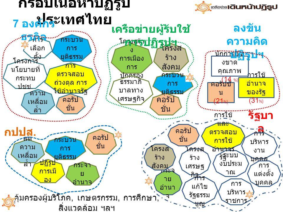 กรอบเนื้อหาปฏิรูปประเทศไทย