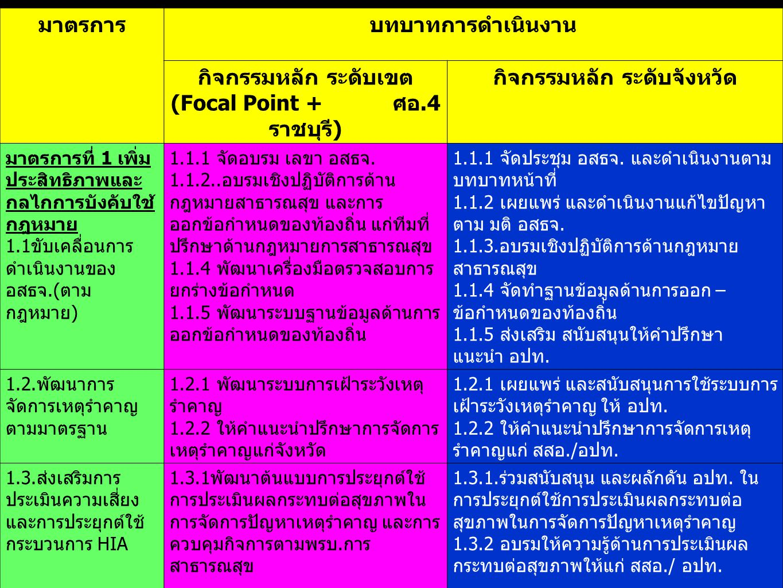 กิจกรรมหลัก ระดับเขต (Focal Point + ศอ.4ราชบุรี)