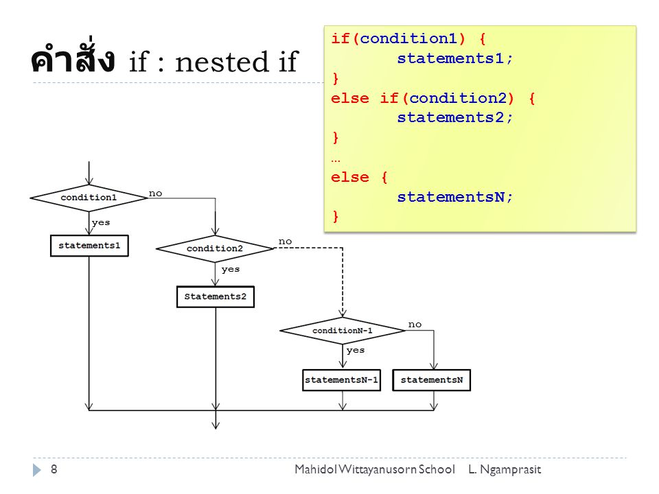 คำสั่ง if : nested if if(condition1) { statements1; }