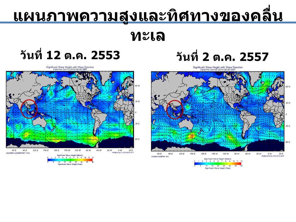แผนภาพความสูงและทิศทางของคลื่นทะเล