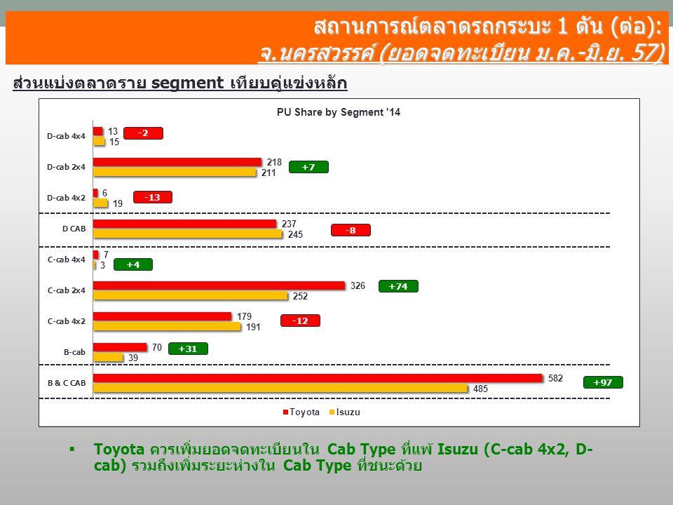 สถานการณ์ตลาดรถกระบะ 1 ตัน (ต่อ):