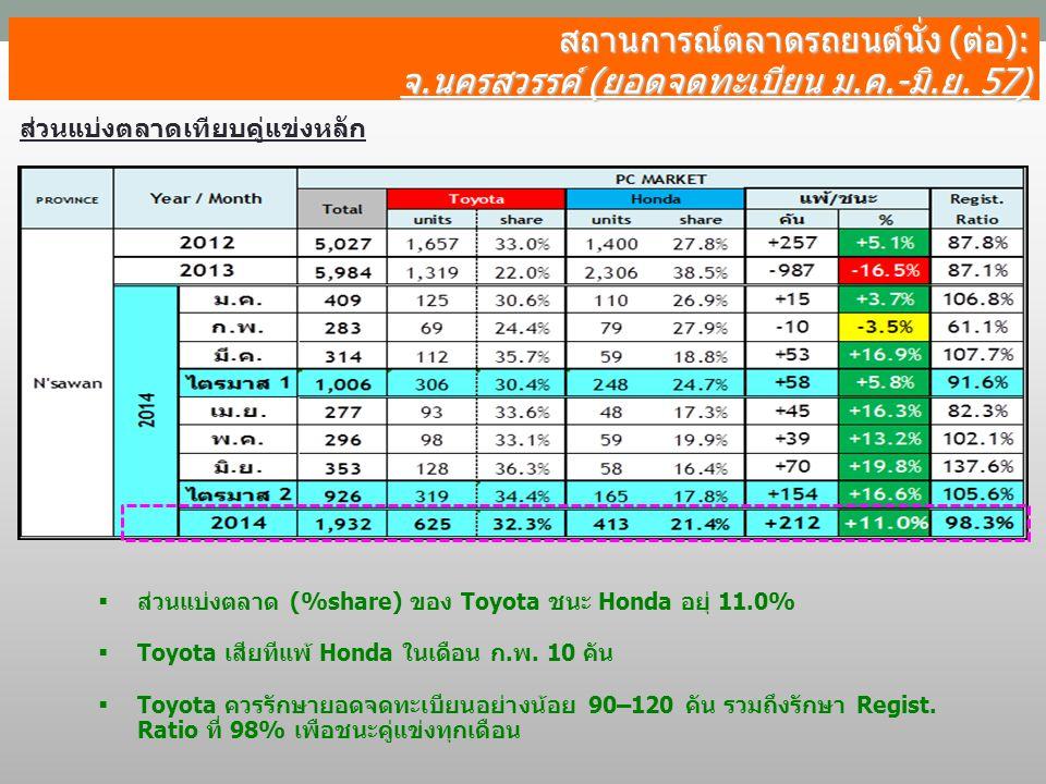 สถานการณ์ตลาดรถยนต์นั่ง (ต่อ):