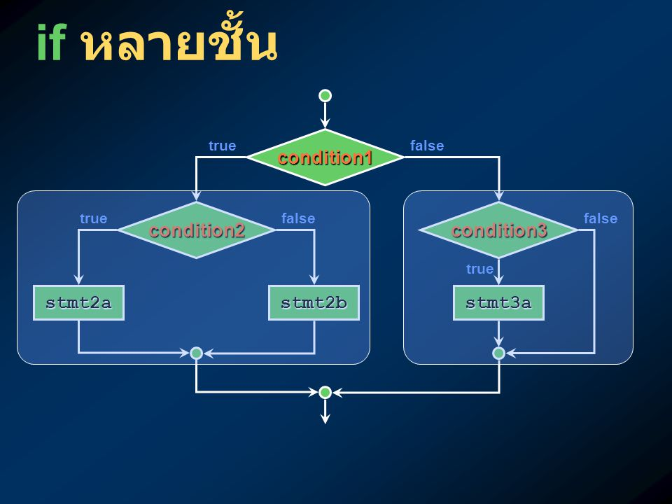 if หลายชั้น condition1 condition2 condition3 stmt2a stmt2b stmt3a true