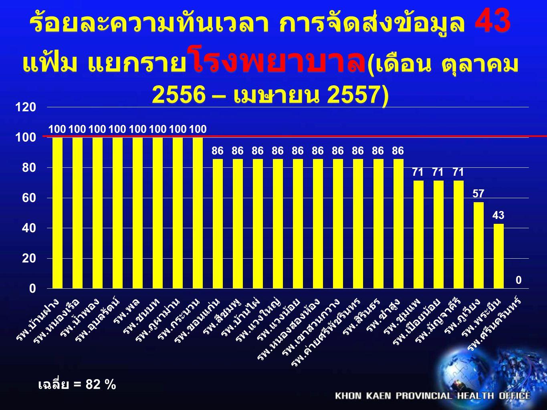 ร้อยละความทันเวลา การจัดส่งข้อมูล 43 แฟ้ม แยกรายโรงพยาบาล(เดือน ตุลาคม 2556 – เมษายน 2557)