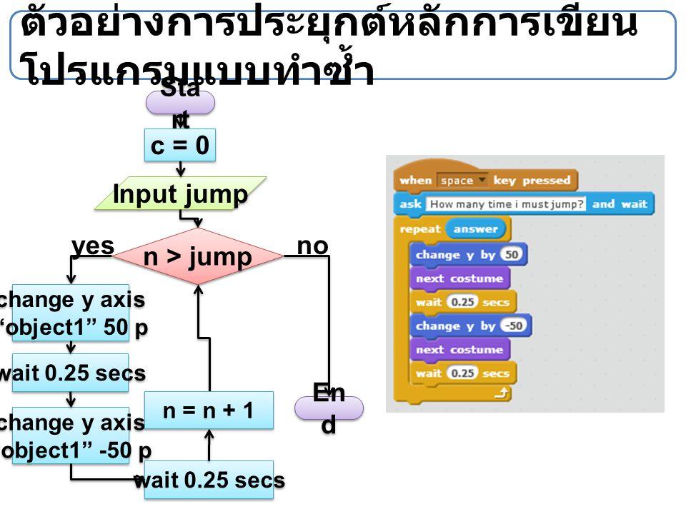 ตัวอย่างการประยุกต์หลักการเขียนโปรแกรมแบบทำซ้ำ