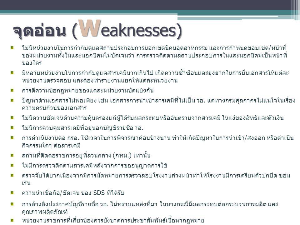 จุดอ่อน (Weaknesses)
