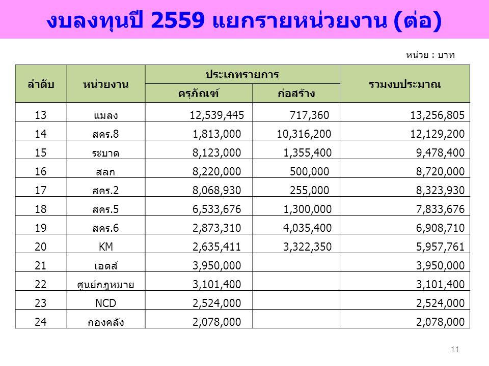 งบลงทุนปี 2559 แยกรายหน่วยงาน (ต่อ)