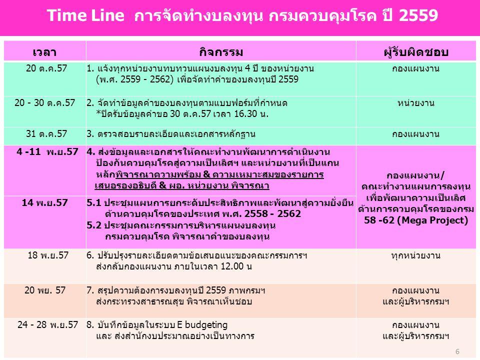 Time Line การจัดทำงบลงทุน กรมควบคุมโรค ปี 2559