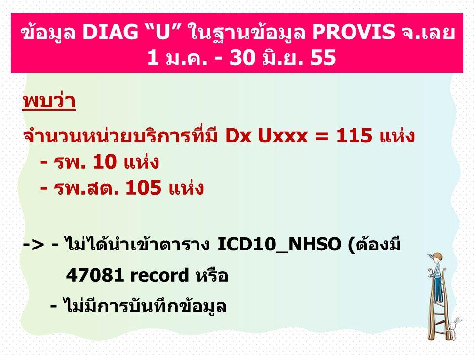 ข้อมูล DIAG U ในฐานข้อมูล PROVIS จ.เลย 1 ม.ค. - 30 มิ.ย. 55
