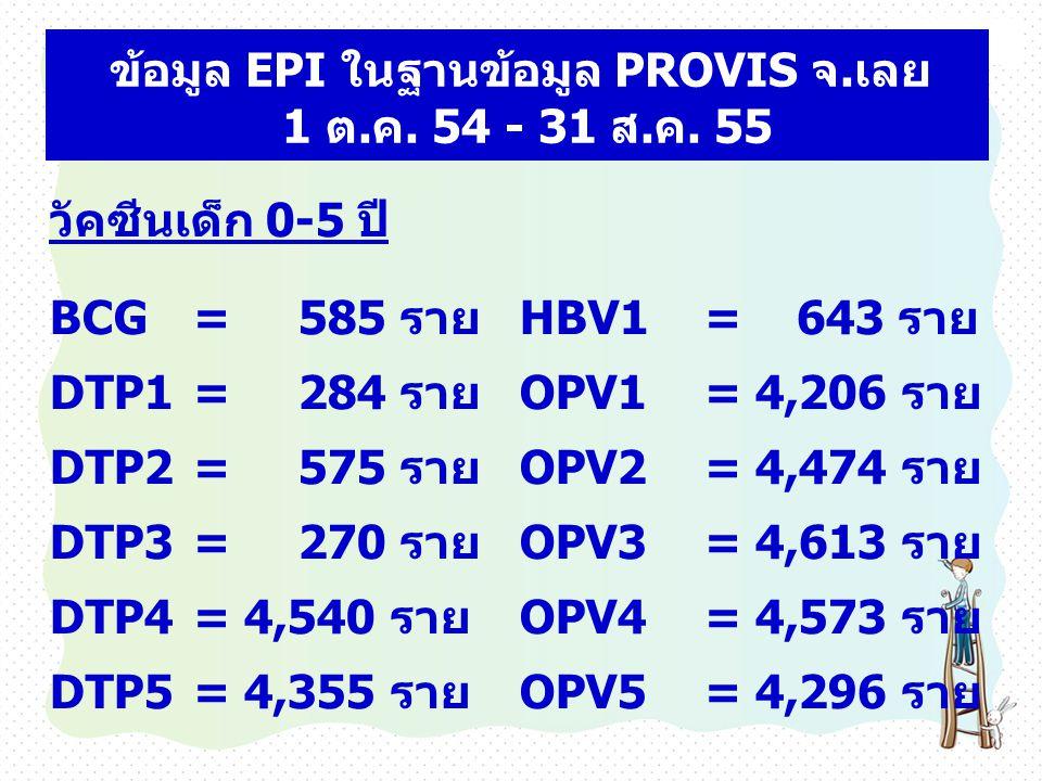 ข้อมูล EPI ในฐานข้อมูล PROVIS จ.เลย 1 ต.ค. 54 - 31 ส.ค. 55