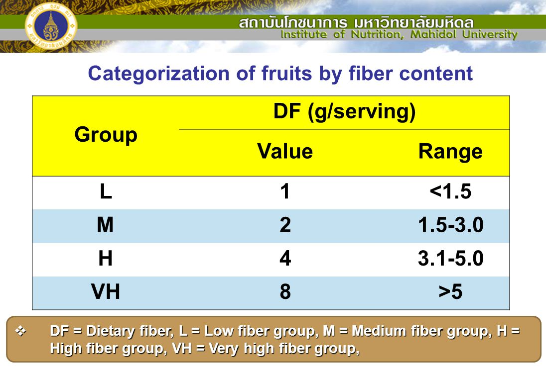 Categorization of fruits by fiber content