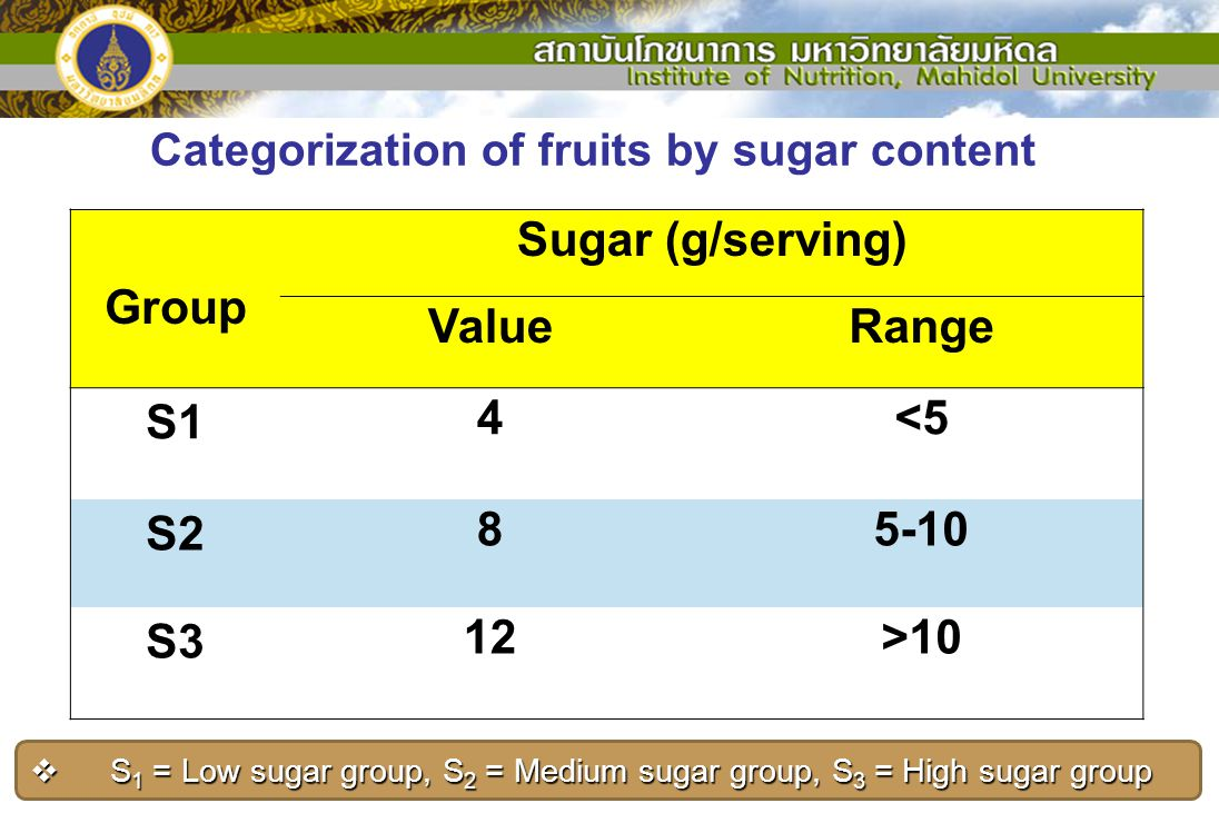 Categorization of fruits by sugar content