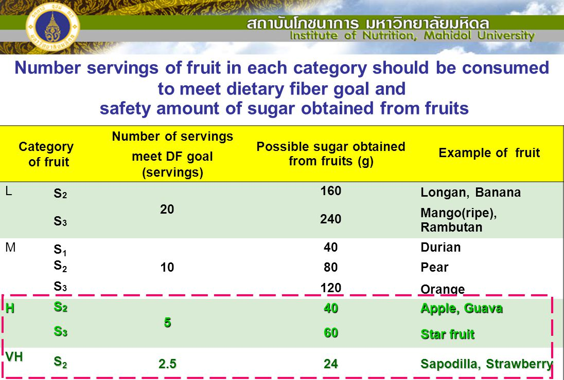safety amount of sugar obtained from fruits