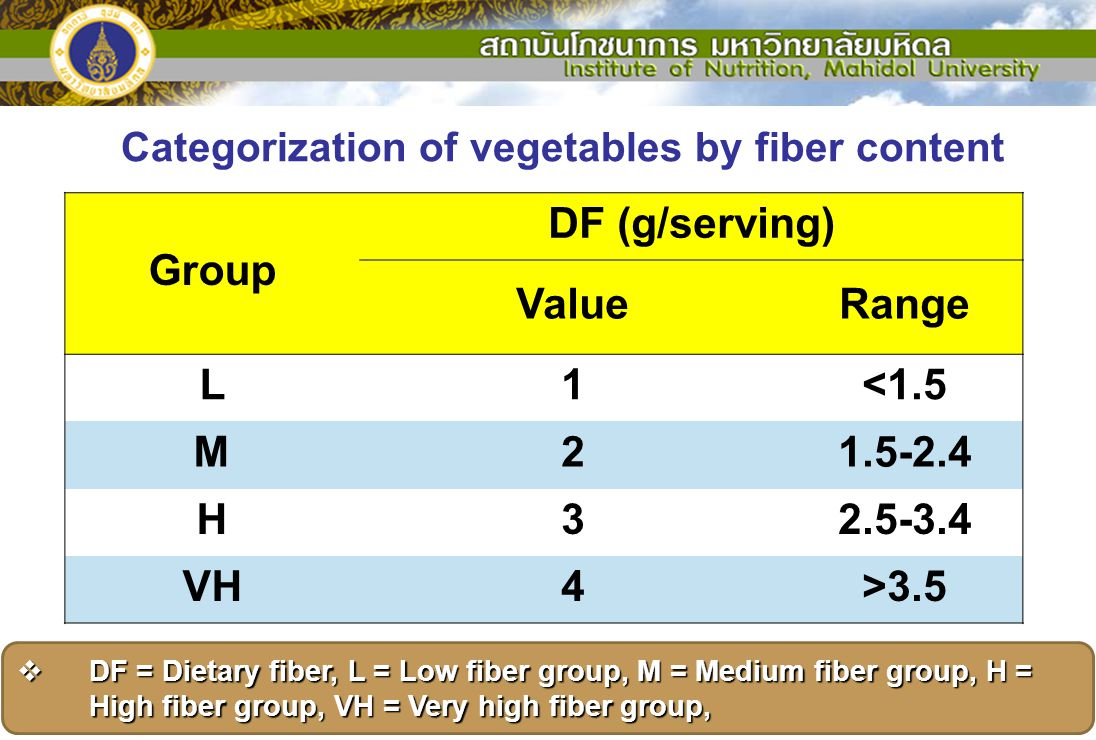 Categorization of vegetables by fiber content