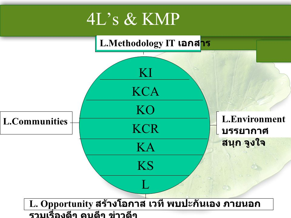 4L's & KMP KI KCA KO KCR KA KS L L.Methodology IT เอกสาร L.Environment