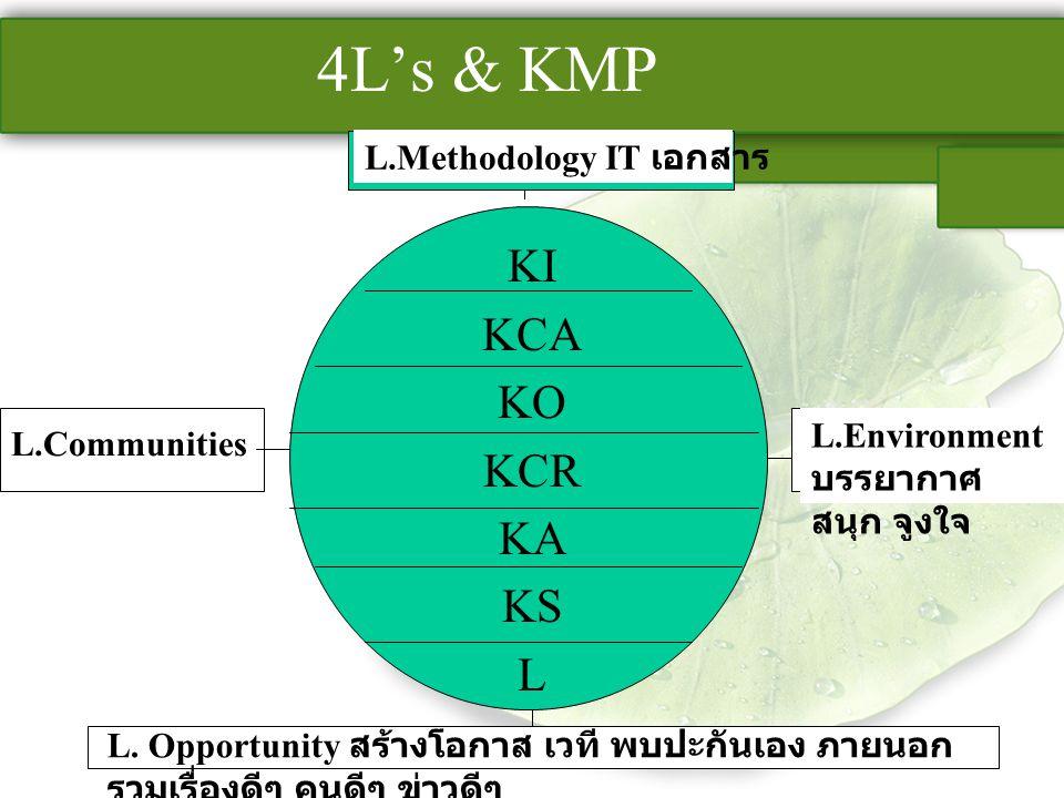 4L's & KMP KI KCA KO KCR KA KS L L.Methodology IT เอกสาร L.Environment