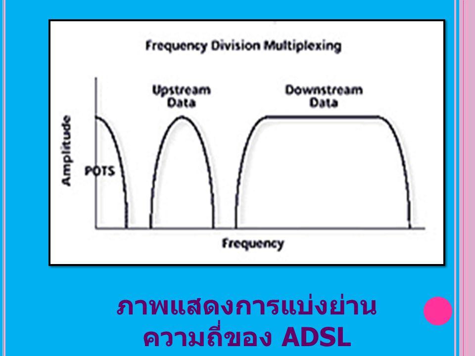 ภาพแสดงการแบ่งย่านความถี่ของ ADSL