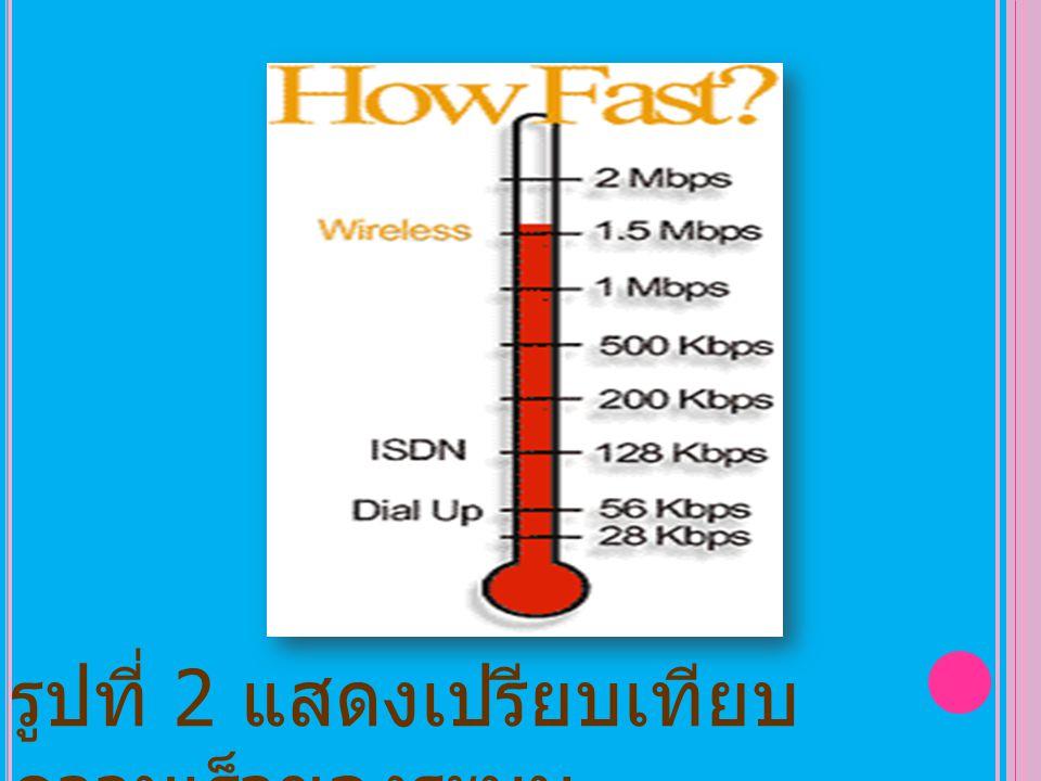 รูปที่ 2 แสดงเปรียบเทียบความเร็วของระบบ