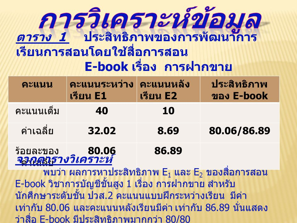 ประสิทธิภาพของ E-book
