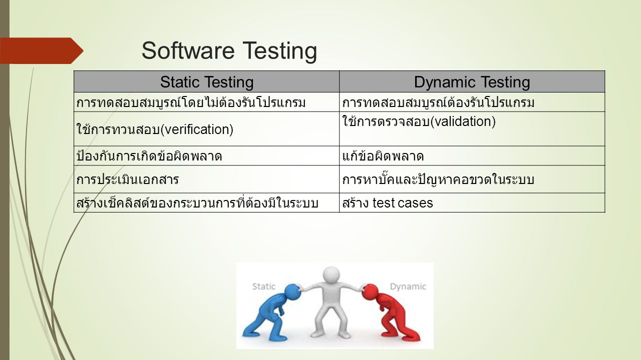 Software Testing Static Testing Dynamic Testing