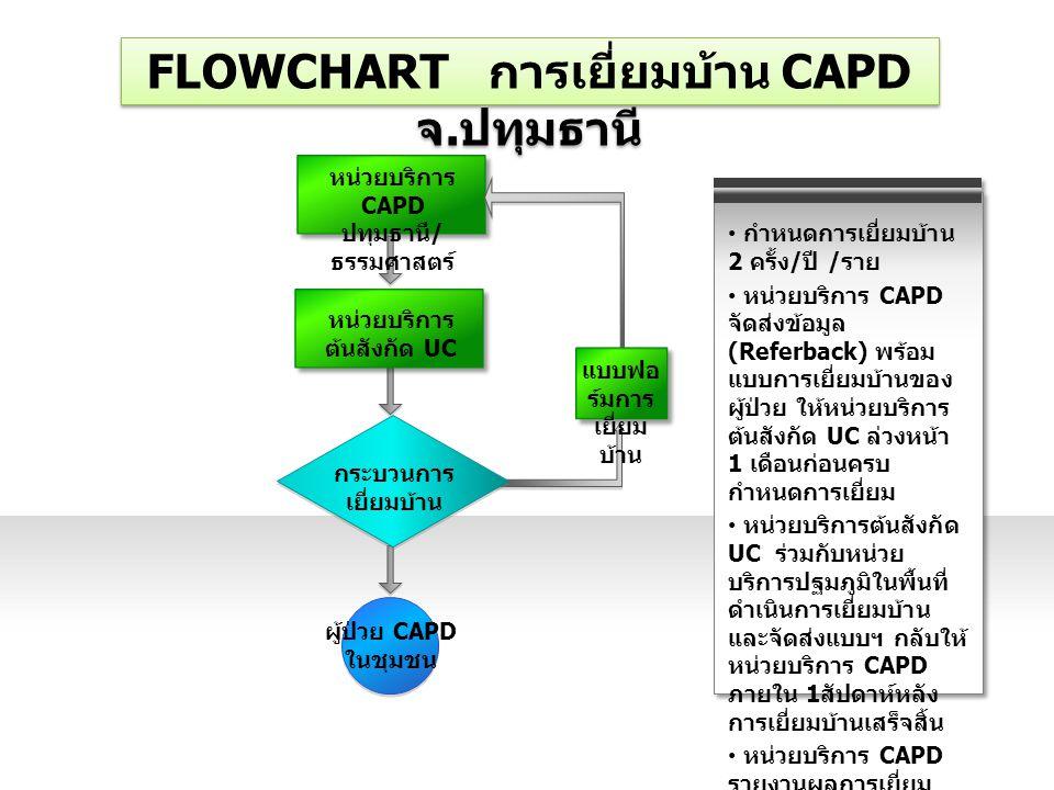 FLOWCHART การเยี่ยมบ้าน CAPD จ.ปทุมธานี