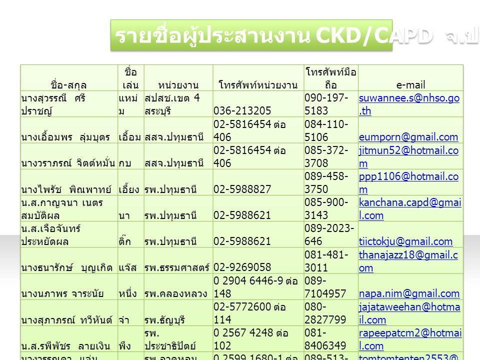 รายชื่อผู้ประสานงาน CKD/CAPD จ.ปทุมธานี