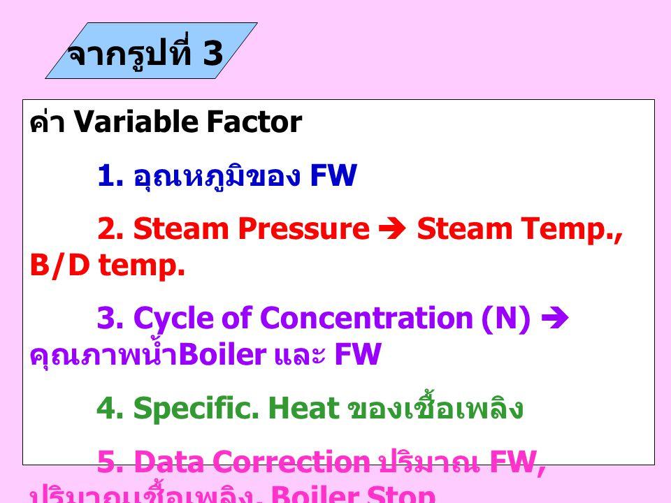 จากรูปที่ 3 ค่า Variable Factor 1. อุณหภูมิของ FW